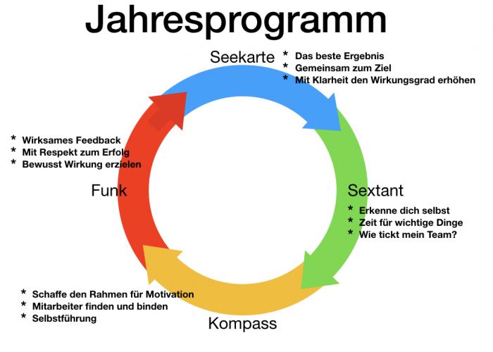 Jahresprogramm FK.001